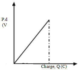 energy stored by a capcitor graph