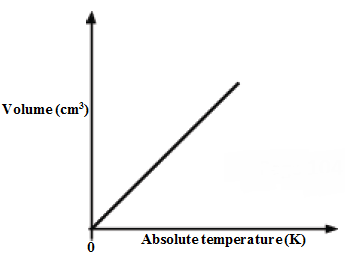 graph of volume against absolute temp