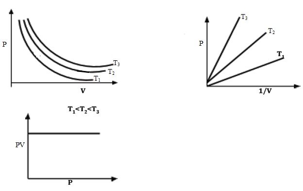 graphs of p against v