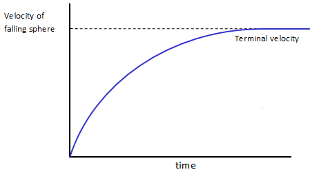 graph of velocity against time