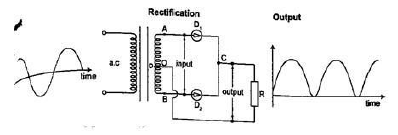 centre tap full wave rectification