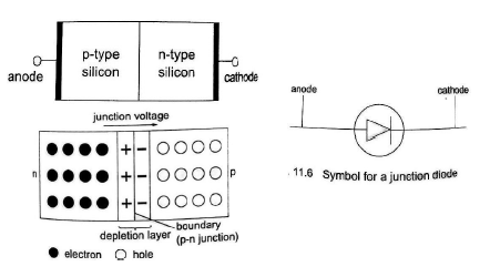 junction diodes1