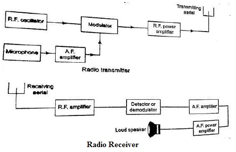 radio transmitter and receiver1