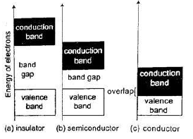 valence and conduction bands