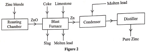 extraction of zinc