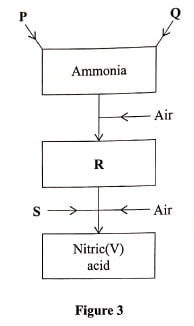 manufacture of nitric acid