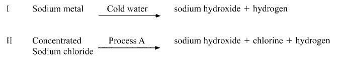 preparation of sodium hydroxide