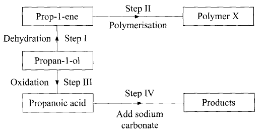 reactions of propan 1 ol