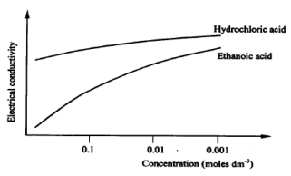 electrical conductivity of hydro carbons kcse 2010