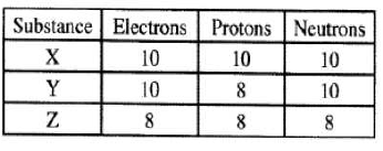 isotopes kcse 2011