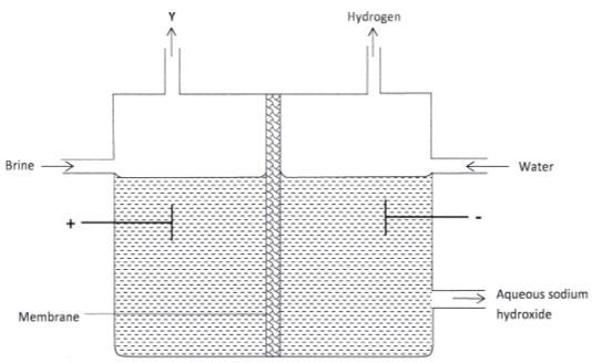 electrolysis of brine kcse 2013