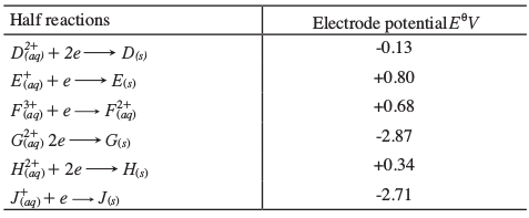 electrochemical cell kcse 2013