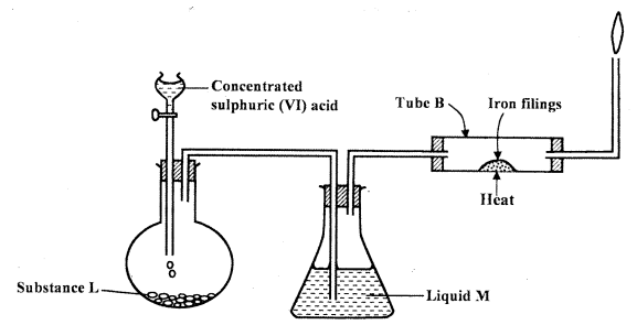 sulphuric acid iron fillings