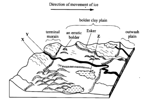 glacial deposition in lowland areas kcse 2010