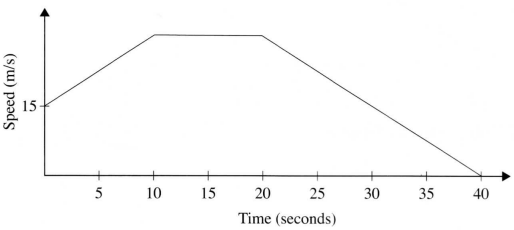 distance time graph kcse 2014