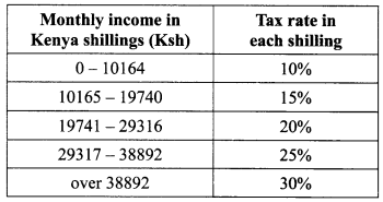 income rates kcse 2014