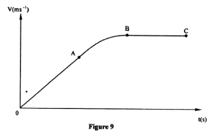 velocity time graph kcse 2010