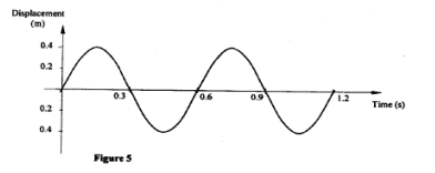 displacement of waves kcse 2010