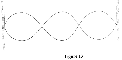 waveforms kcse 2013