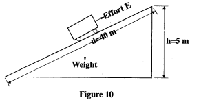 inclined plane KCSE 2014