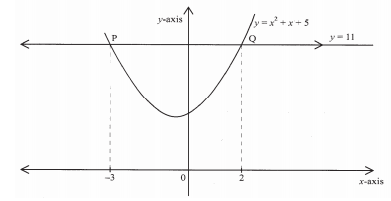 equation of a curve kcse 2008