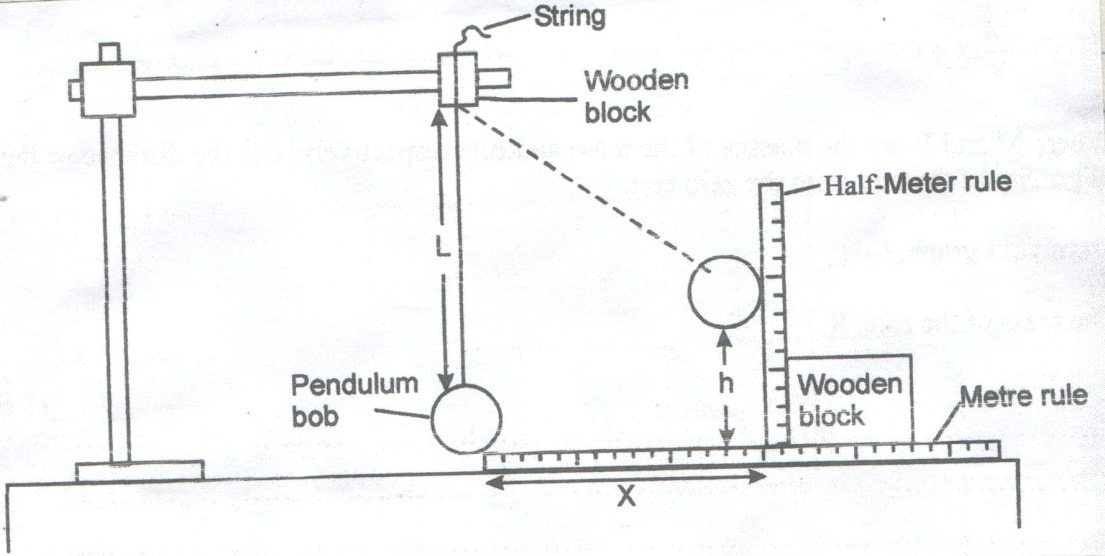 p3 fig 1