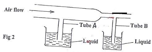 airflow levels of liquid